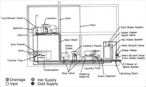 beautiful home plumbing system design ideas interior
