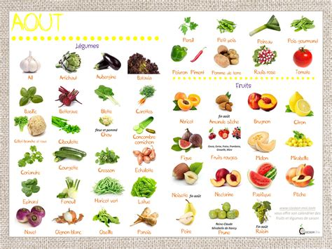 l fruit et legume calendrier fruits et l 233 gumes mois d ao 251 t cocoon moi