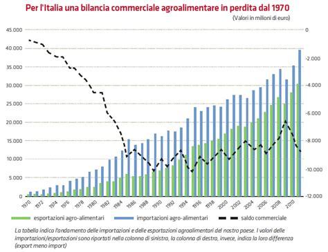 dipendenza alimentare italiano 100 il falso mito importiamo grandi quantit 224