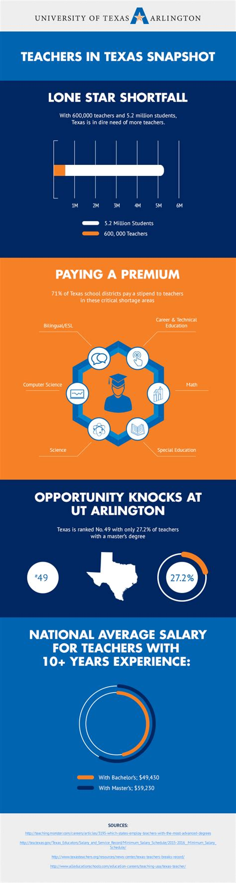 Mba Concentrations In Demand 2015 by A Look At Teachers In Uta