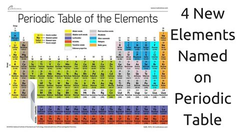 Periodic Table New Elements by Meet The Four New Elements Of The Periodic Table