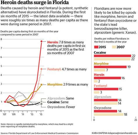 Heroin Detox South Florida by Heroin Fentanyl A Deadly Duo As Florida Overdose Deaths