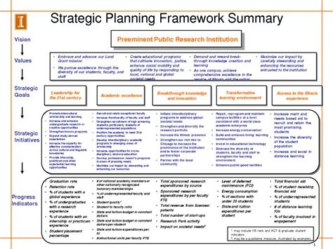 Strategic Plan Outline Beneficialholdings Info Strategic Planning Framework Template