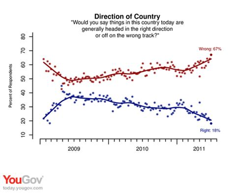 yougov american pessimism 67 the highest number in