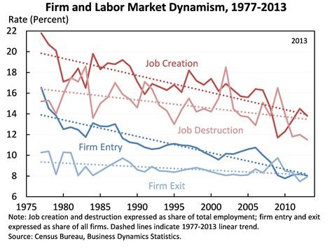 Labor And The Economy productivity inequality and economic rents