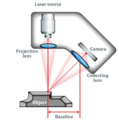 dimensional and profile scanners information | engineering360