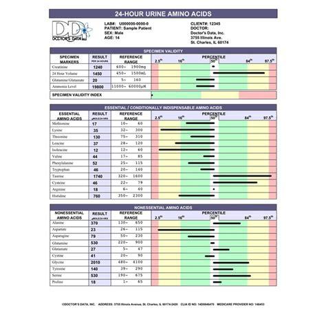 Gi Effects Stool Test by Otizmde Biyomedikal Testler Ve Klinik Ara蝓t莖rmalar Otizm D 252 Nyas莖