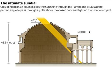 10 Facts About The Pantheon Rome Guide The Pantheon
