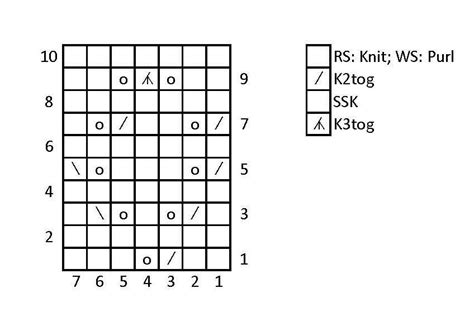 knitting pattern writing software knitting chart symbols general knitting knittinghelp