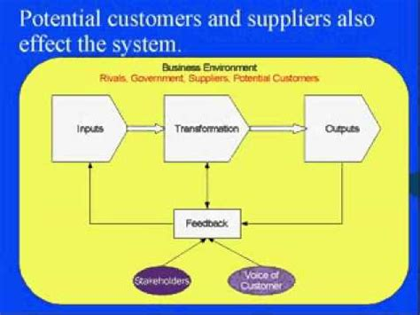 Masters In Operations Management Vs Mba by Introduction To Operations Management Doovi