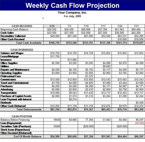 sle cash flow for a business plan weekly cash flow projection templates work pinterest
