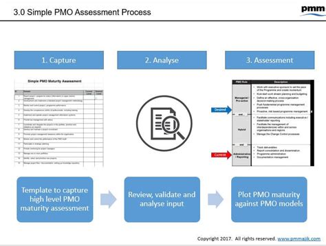 pmo resources templates training pm majik