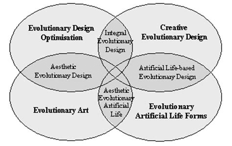 Design Aspects Definition | aspects of evolutionary design by computers by peter bentley