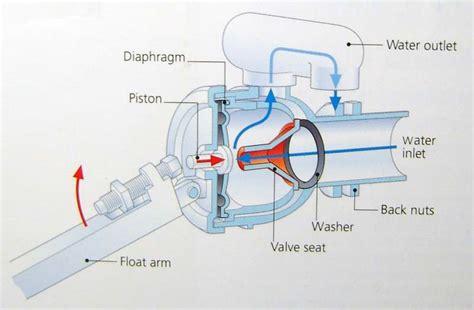 Plumbing Diaphragm by Plumbing Principles