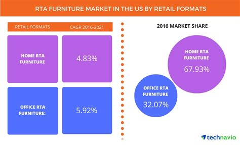 furniture industry trends 2017 top 3 trends impacting the rta furniture market in the us