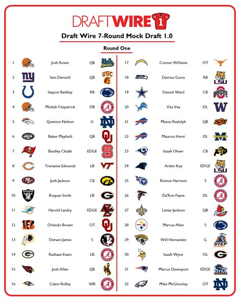 2018 nfl mock draft 7 projections the draft wire