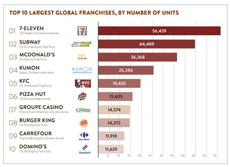 franchise directory the worlds largest list of top 10 largest franchises in the world raconteur