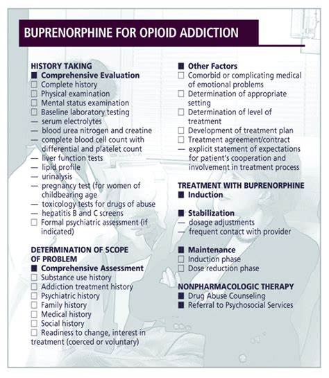 Opiate Detox Medication Protocol by Buprenorphine For Office Based Treatment Of Patients With