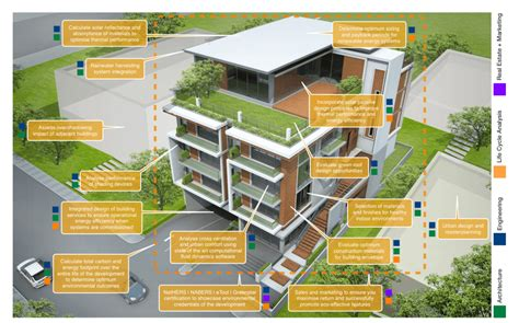 Green Building House Plans by Measuring Sustainability In Residential Buildings Greengurus