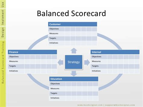 scorecard template strategy map template balanced