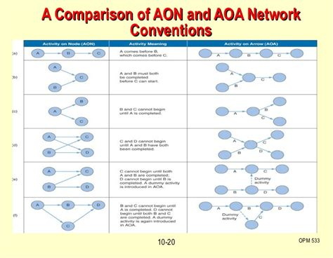 project management aon diagram exle c10 project management