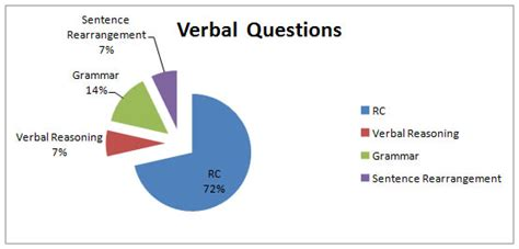xat marks pattern xat 2011 analysis catking