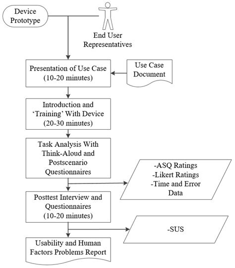 system usability scale template jhf a human centered design methodology to enhance the