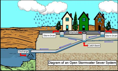 House Layout Program by Stormwater South Coventry Township