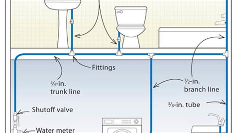 Two Level Kitchen Island Designs three designs for pex plumbing systems fine homebuilding