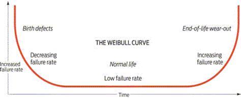 weibull bathtub curve weibull