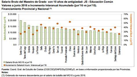 salario docente 2016 provincia de buenos aires planilla de sueldos y salarios docentes 2016 planilla