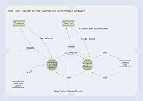 business diagrams exles of business diagram
