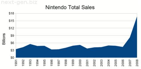 next console sales figures nintendo releases global wii console sales statistics