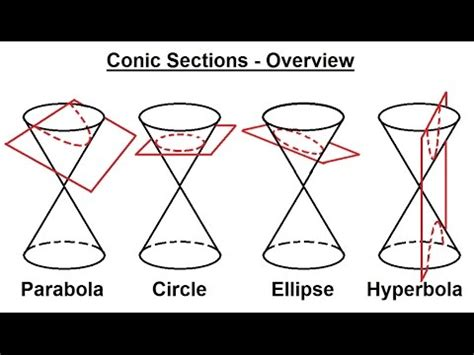 precalculus conic sections precalculus algebra review conic sections 1 of 27