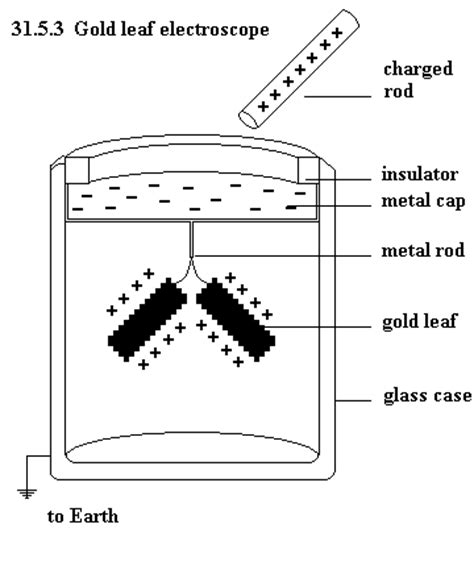 electroscope diagram foil leaf electroscope electrostatics khan academy