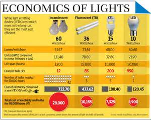 are lights increasing your electricity bill livemint