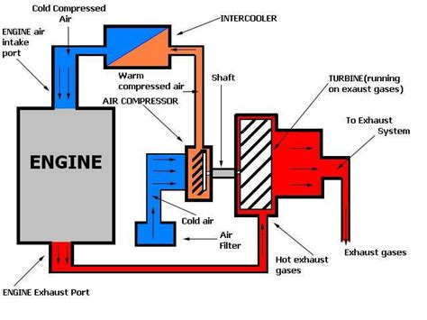 how a turbo works diagram how supercharger works diagram how free engine image for
