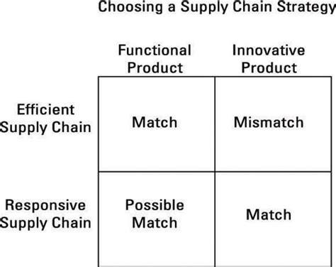 strategi layout dalam manajemen operasi bagaimana meluruskan rantai pasokan dengan strategi