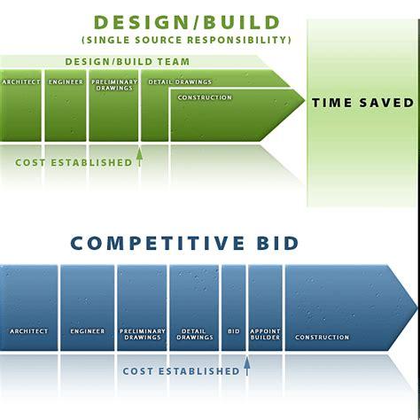 design built total quality management construction tqm construction