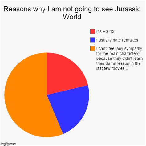 the reasons you can t find a learn the secrets to dealing with books reasons why i am not going to see jurassic world imgflip