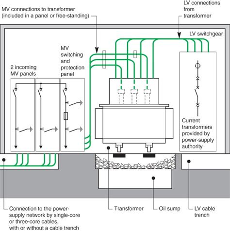 substation layout design guide indoor substation electrical installation guide