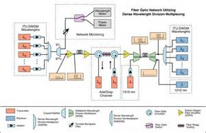 fiber optic home network design wiring an ethernet network diagram get free image about