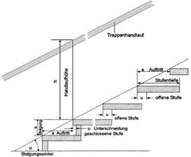 steigung treppe berechnen umwelt asr a1 8 verkehrswege 1