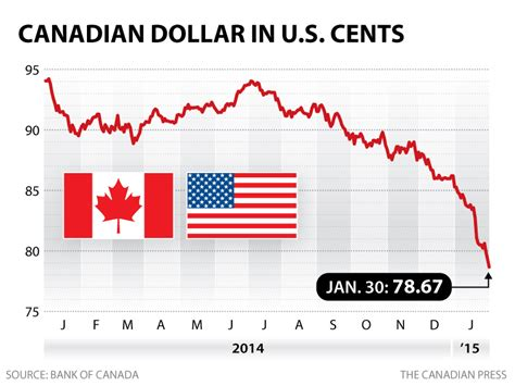 currency converter canadian to us dollars loonie drops below 80 cents us business cbc news