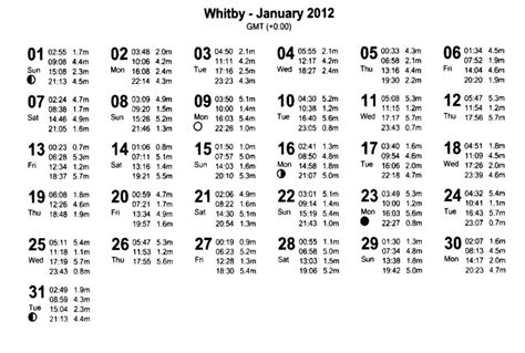 whitby tide tables 2012 tide times for fishing at whitby