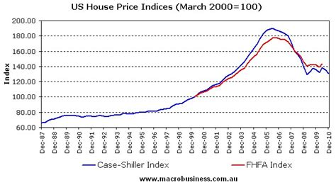 Us House Us House Price Indices Macrobusiness