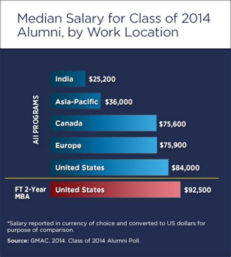 Median Income With Mba by The Class Of 2014 Insights From The Newest Crop Of B