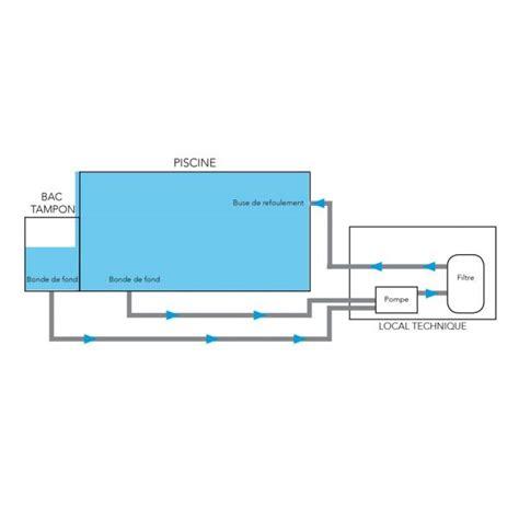 Supérieur Schema Filtration Piscine A Debordement #2: le-parcours-de-l-eau-dans-une-piscine-a-debordement-19912-600-600-F.jpg