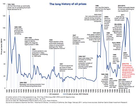 history of new year 2016 timeline 155 year history of prices business insider