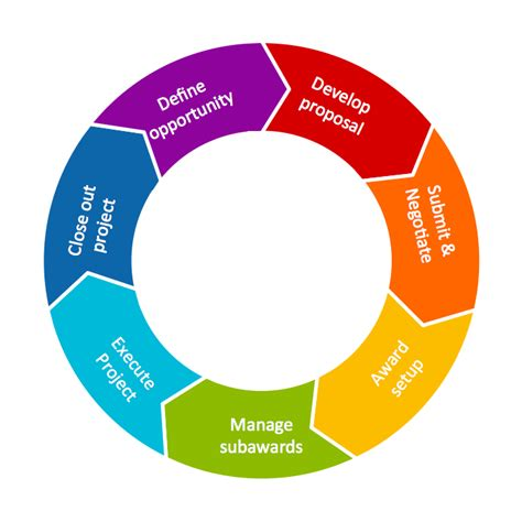 cycle diagram maker conceptdraw sles marketing target circular diagrams